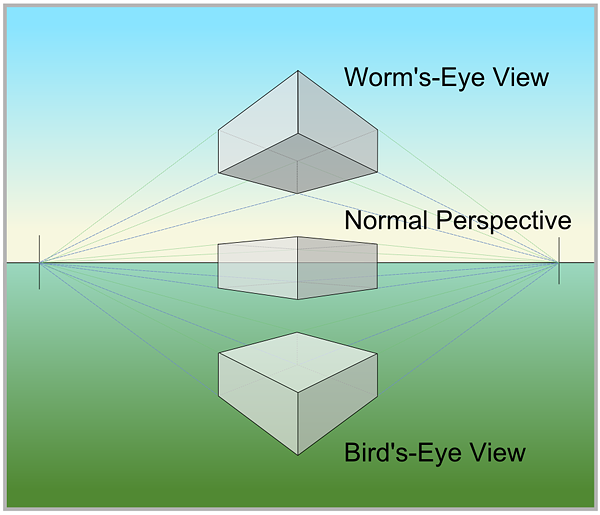 worm's-eye view, normal perspective, bird's-eye view